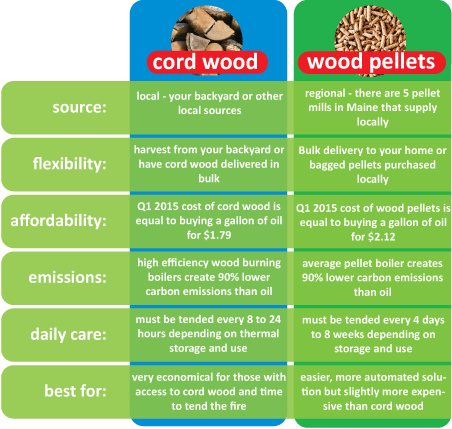 Heating With Wood Pellets Vs Natural Gas